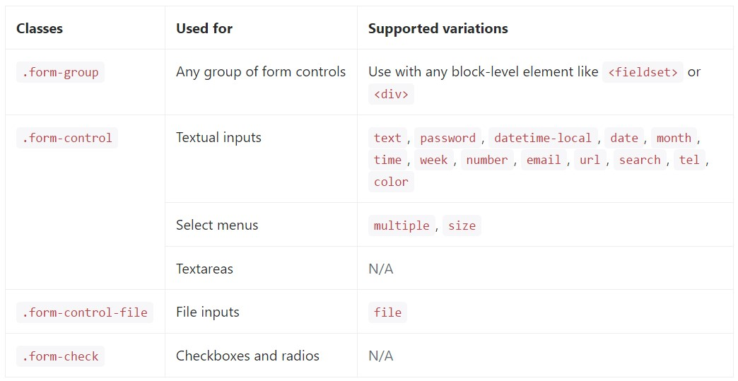 full  catalog of the  specified form  directions